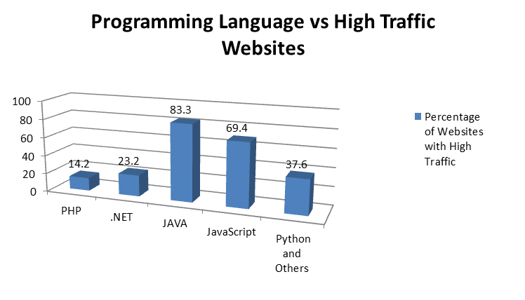 how to learn web programming languages